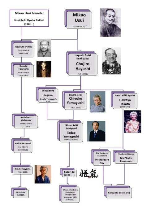 reiki-lineage-chart-v3